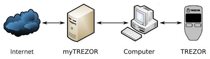 Zero trust diagram